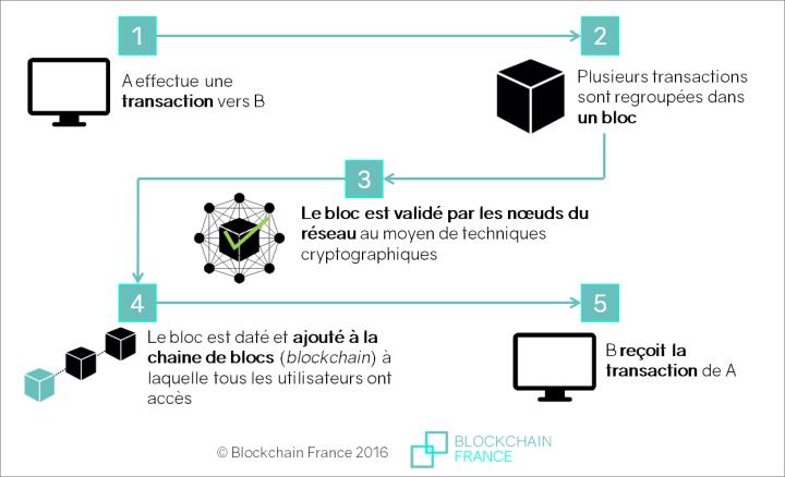 public/images/blockchain-france.png