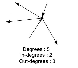 content/images/intro-wot/degrees.jpg